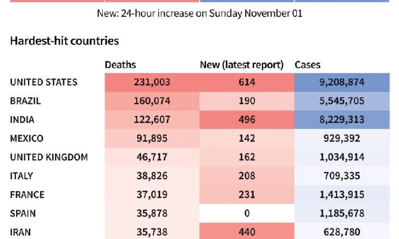 Toll of coronavirus infections and deaths worldwide and in worst-affected countries, as of Nov 2 at 1100 GMT