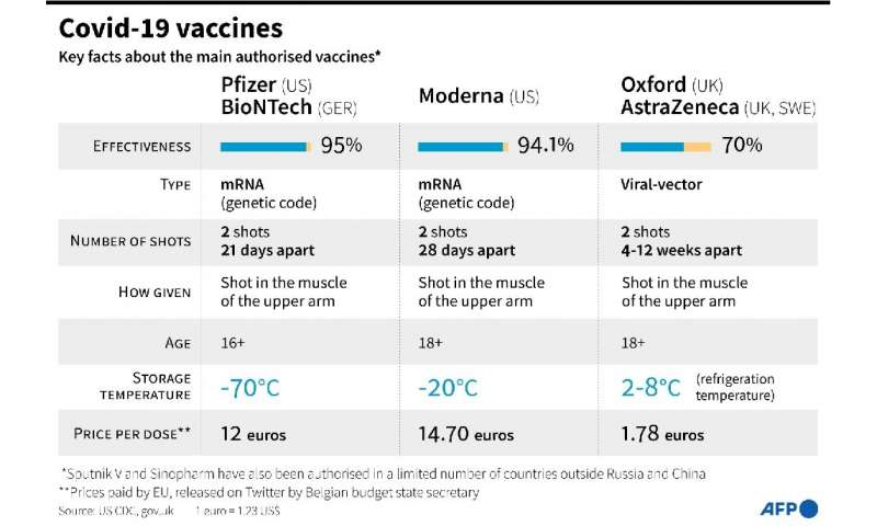 Key facts on main authorised Covid-19 vaccines.