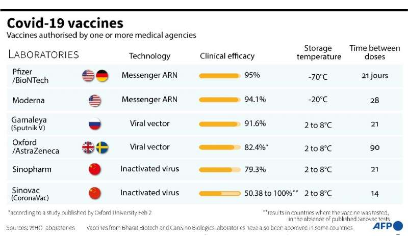 Graphic on Covid-19 vaccines authorised by one or more medical agencies